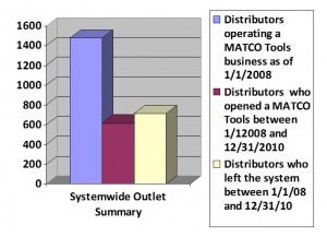 Matco chart