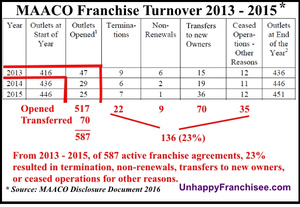 maaco franchise