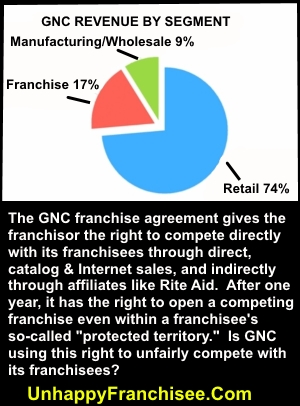 gnc revenue