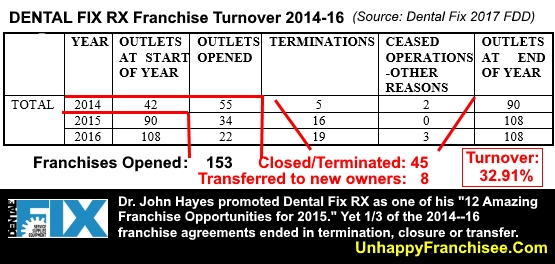 Dental Fix RX Franchise