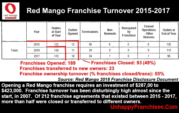 Red Mango Complaints